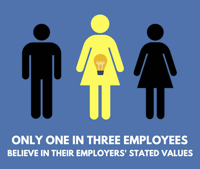 Living Your Values Gets Employees Engaged